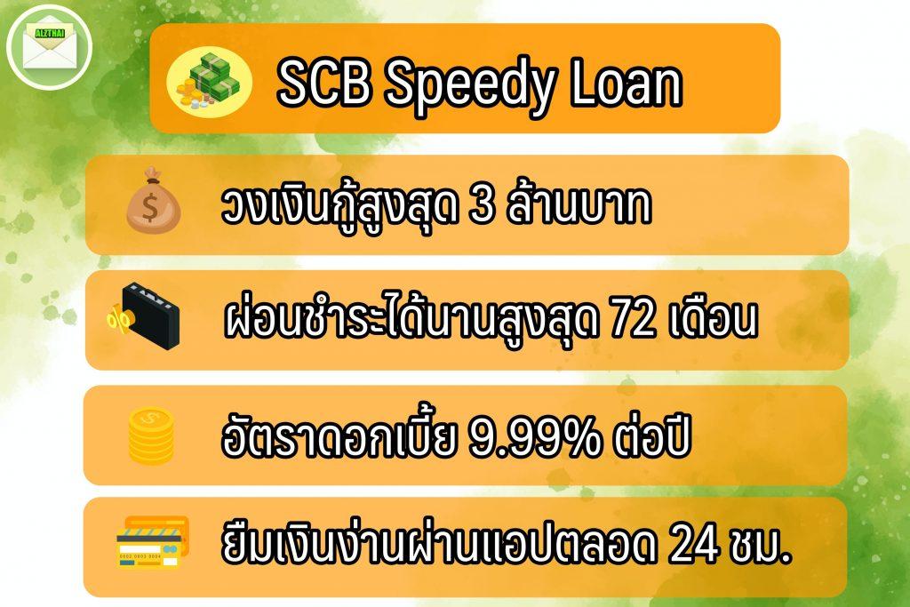 กู้เงินออนไลน์ 2564 ไทยพาณิชย์ กับ สินเชื่อ SCB Speedy loan
