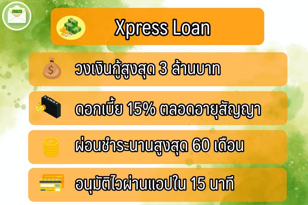 กู้เงินออนไลน์ 2564 กสิกรไทย กับ แอปยืมเงิน Kplus Xpress Loan ยืมเงิน 5000 ด่วน
