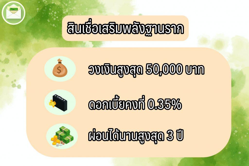 ออมสินปล่อยสินเชื่อ 10000 2564